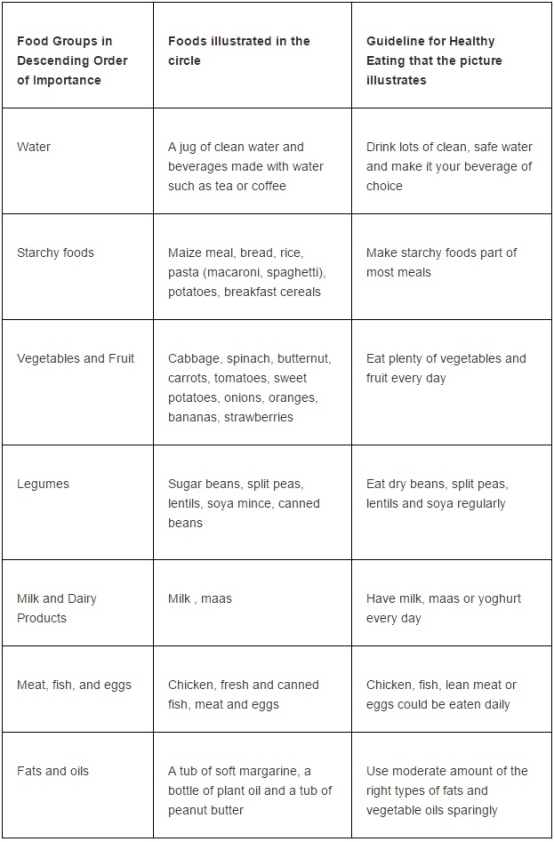 Image extracted from http://www.health24.com/Diet-and-nutrition/Nutrition-basics/Eat-healthier-with-the-new-SA-Food-Guide-20130318